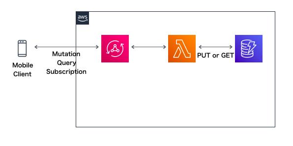 AppSyncのデータソースとしてgolangのLambdaを利用する