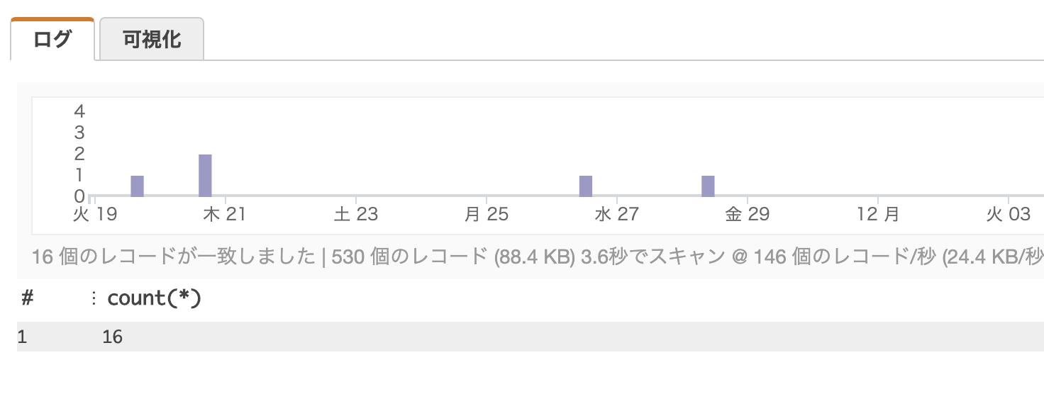 プロビジョニングされたメモリサイズが少ないLambdaを調べる