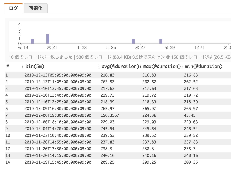 Lambdaの5分間隔のレイテンシー統計を調べる