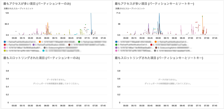 Contributor Insights for DynamoDBのメトリクス