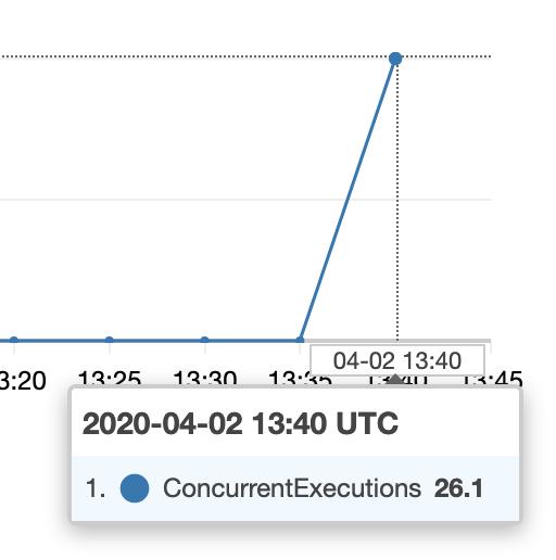 VPC LambdaとRDS Proxyはサーバーレスの常識を変えるのか。検証しました!