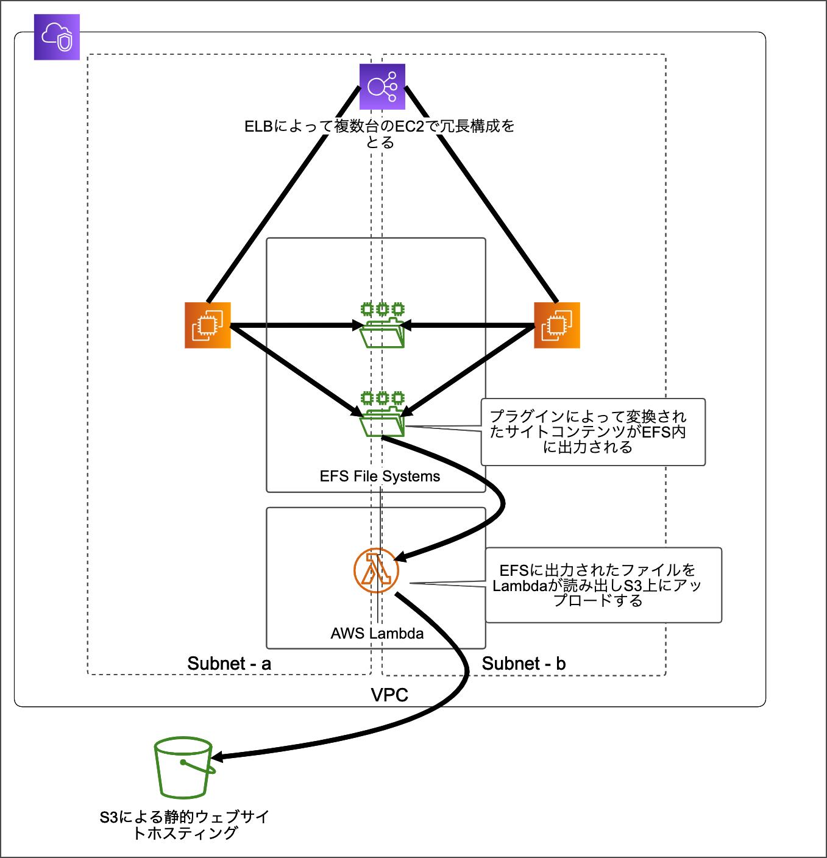 AWSの新機能「AWS LambdaのEFS連携」を早速検証しました