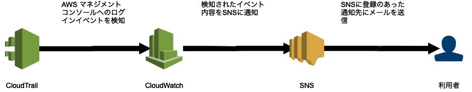 AWSマネジードサービスだけを使ってAWSコンソールのログインアラートを実装しよう
