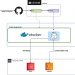 AWS新機能「AWS Lambda Container Image Support」利用時のCI/CDパイプライン構築
