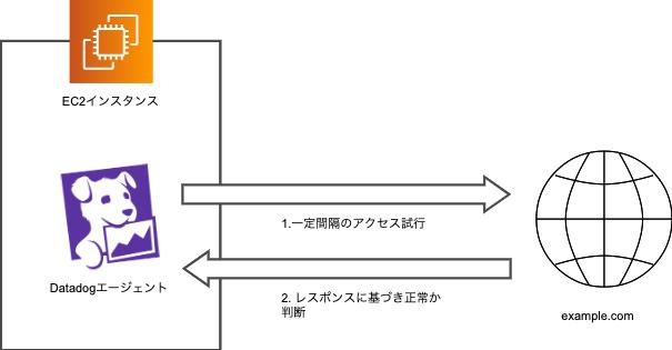 datadog-example