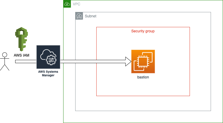 IAMベースのアクセス管理で踏み台のセキュリティを強化する