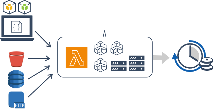 AWS Lambda Service Delivery Program(SDP)チェックリストの整理