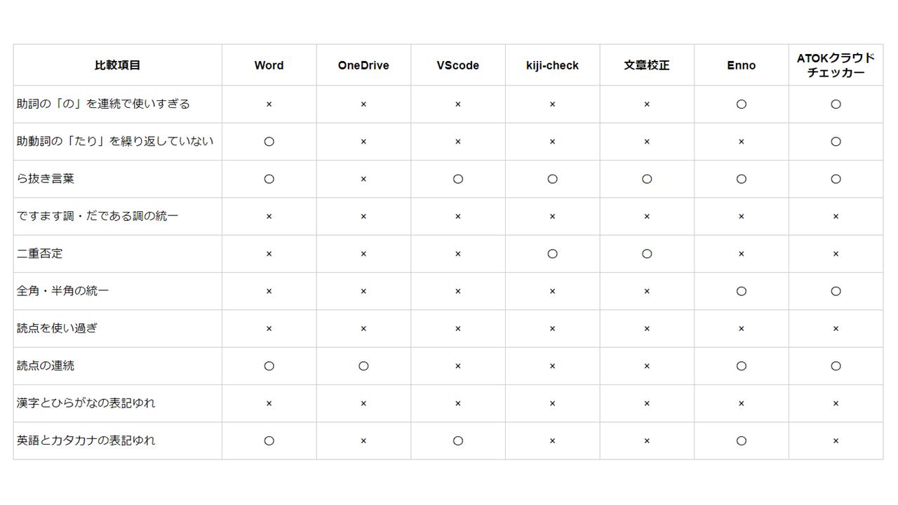 校正ツールはどれを使えばいい?7つの校正ツールの精度を比較