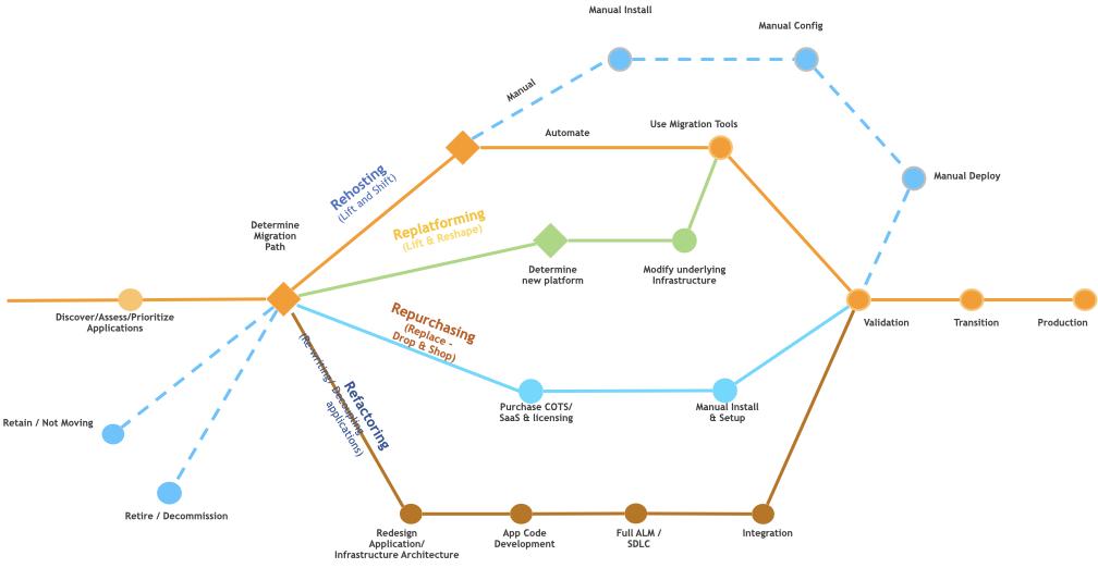 AWS移行の6つの戦略「The 6 R's」〜それぞれのメリット・デメリット〜