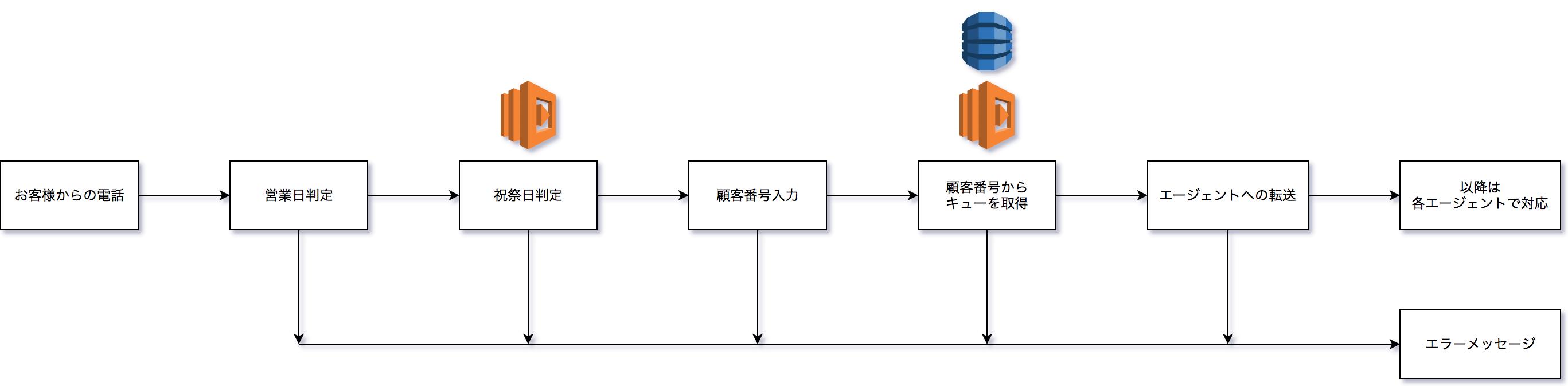 Amazon Connectで担当者直通電話システムの開発