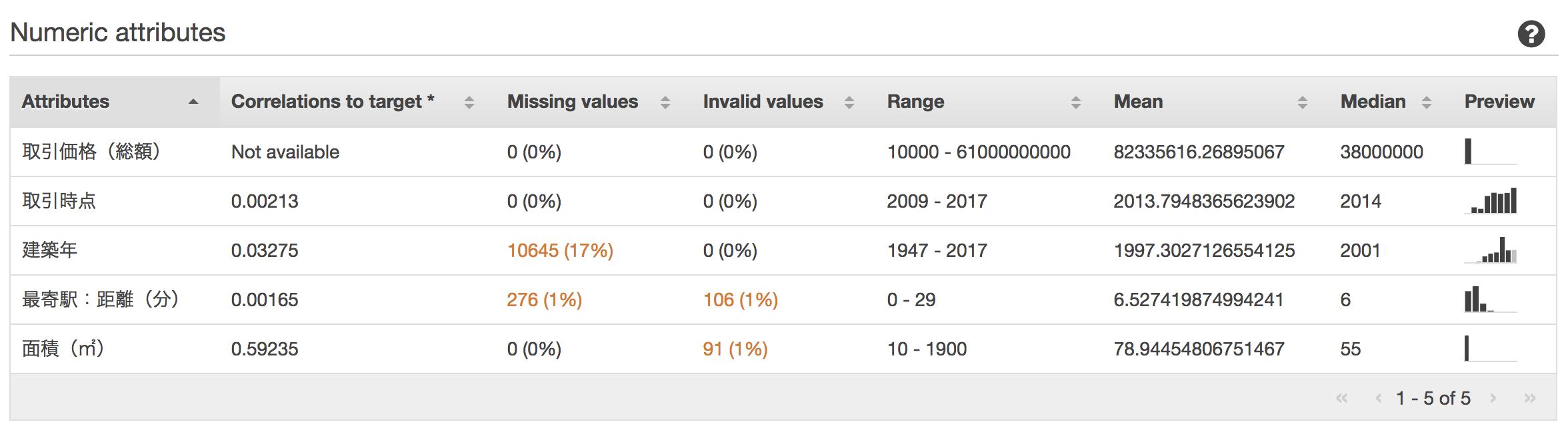 機械学習で東京都の不動産の取引価格を予測する (Amazon Machine Learning)