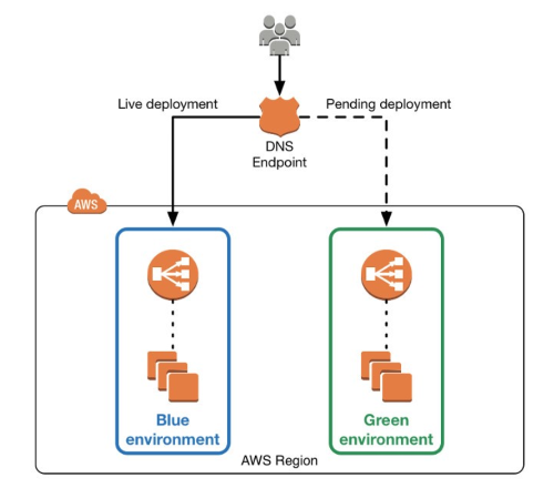 AWS Elastic Beanstalkを使ったBlue-Green Deployment