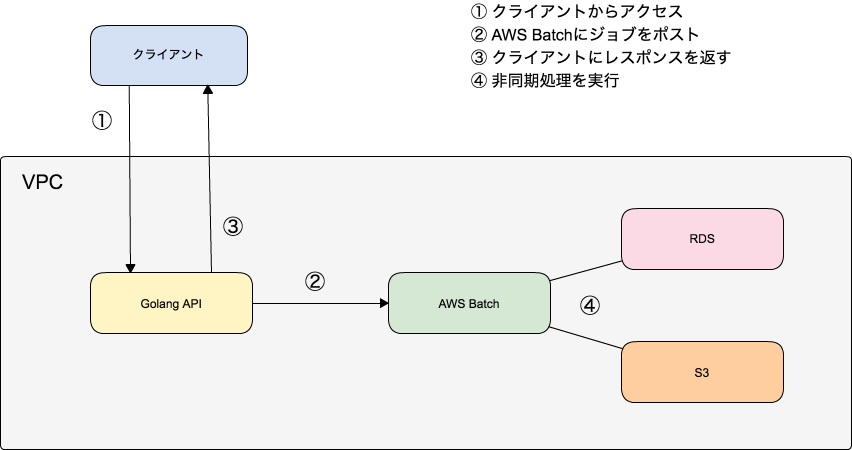 AWS Batchで非同期ジョブシステムが簡単に構築出来た話