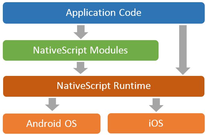 2016年JSハイブリッドアプリの動向をまとめてみた