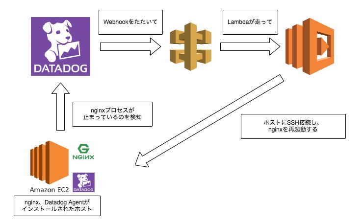 Datadog × API Gateway × Lambdaでプロセスの再起動を自動化する