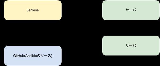 JenkinsからAnsibleにパラメータを渡してジョブを実行する