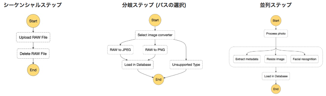 AWS Step Functions を触ってみた