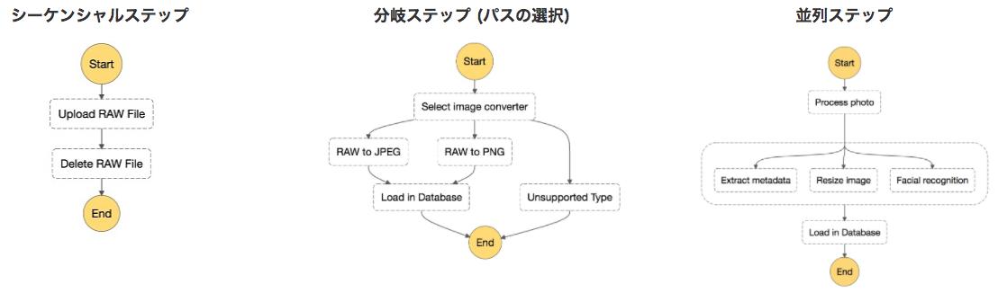 AWS Step Functions を触ってみた | MMMブログ