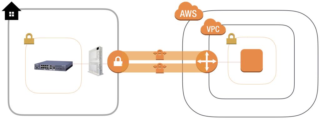 フレッツ光からYAMAHA RTX1200を使いAmazon VPCにハードウェアVPN接続する手順