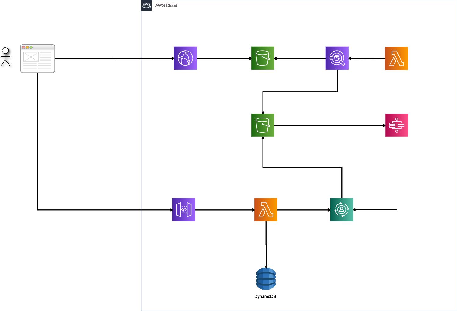 【4ステップでデプロイ】Serverless Componentを使って、サーバレス環境にWebAPIを構築