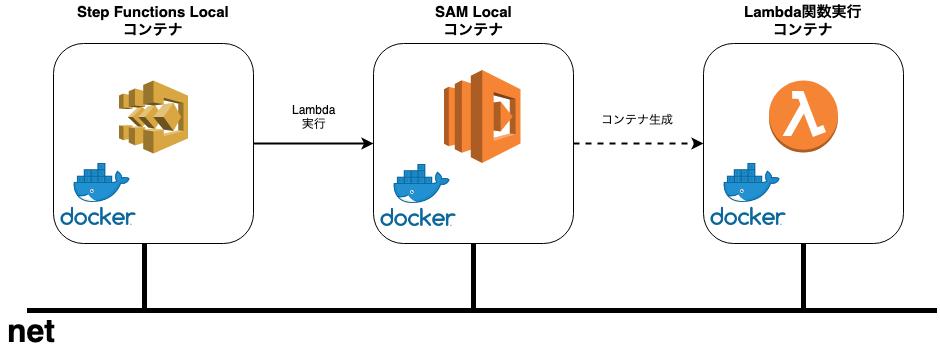 Docker で Step Functions Local の実行環境を構築する